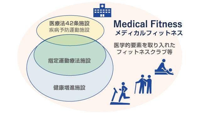 狭義のメディカルフィットネス施設である医療法42条施設、指定運動療法施設、健康増進施設、広義のメディカルフィットネス施設である医学的要素を取り入れた施設の図